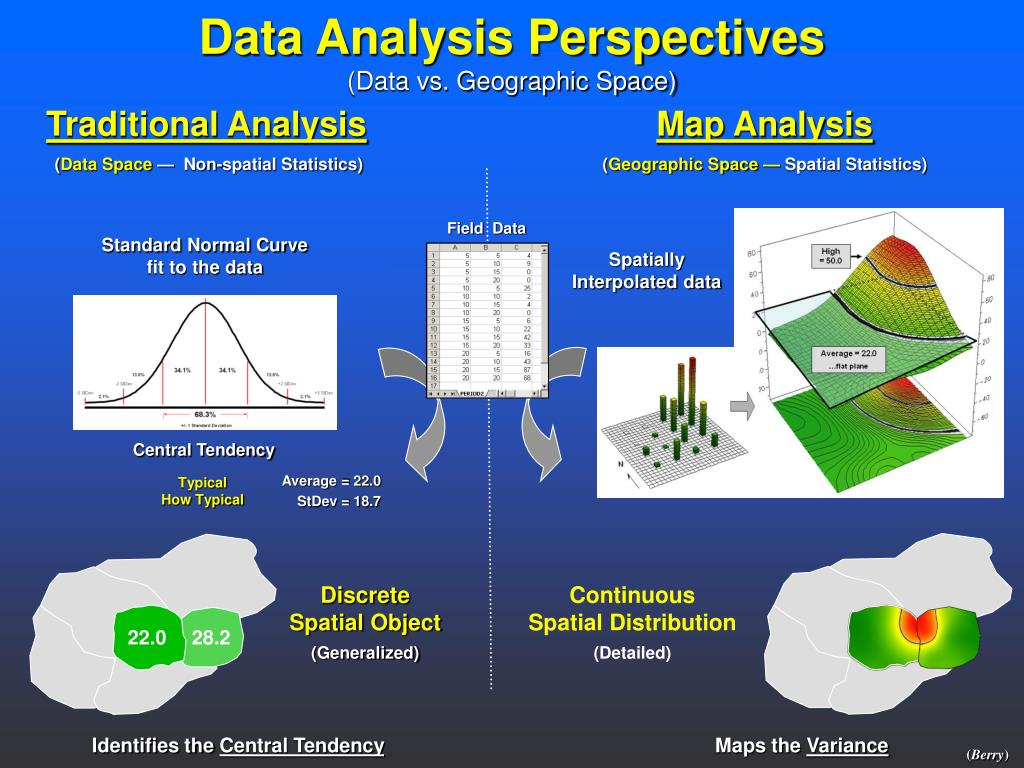 Data Analysis Perspectives