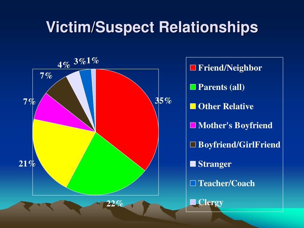 Victim/Suspect Relationships