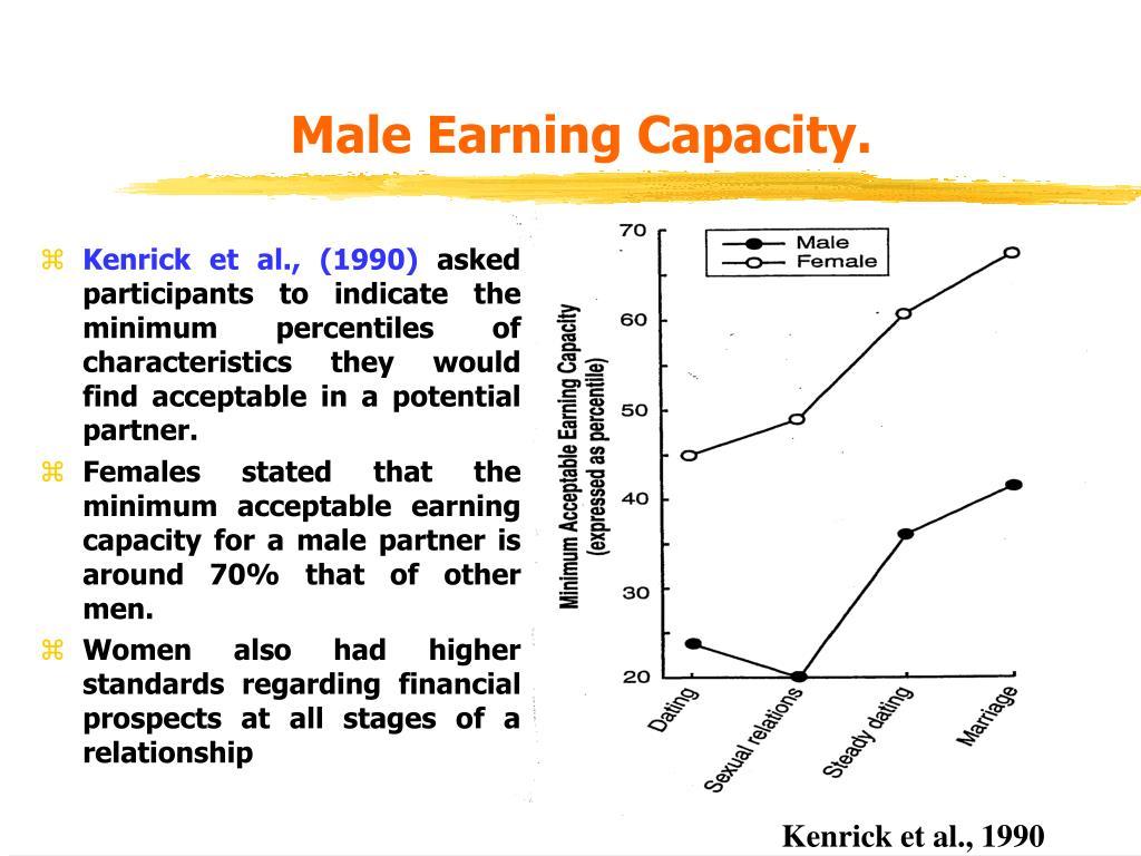 Male Earning Capacity.