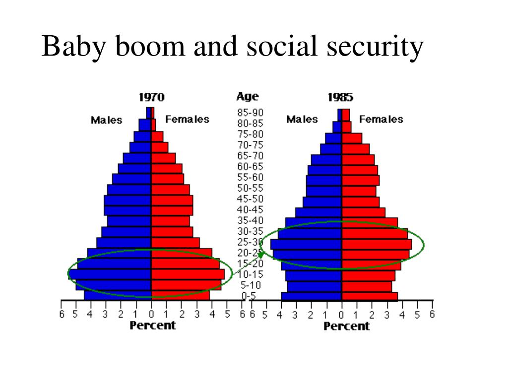 Baby boom and social security