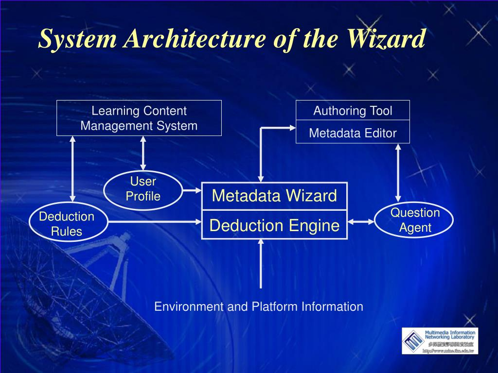 Learning Content Management System