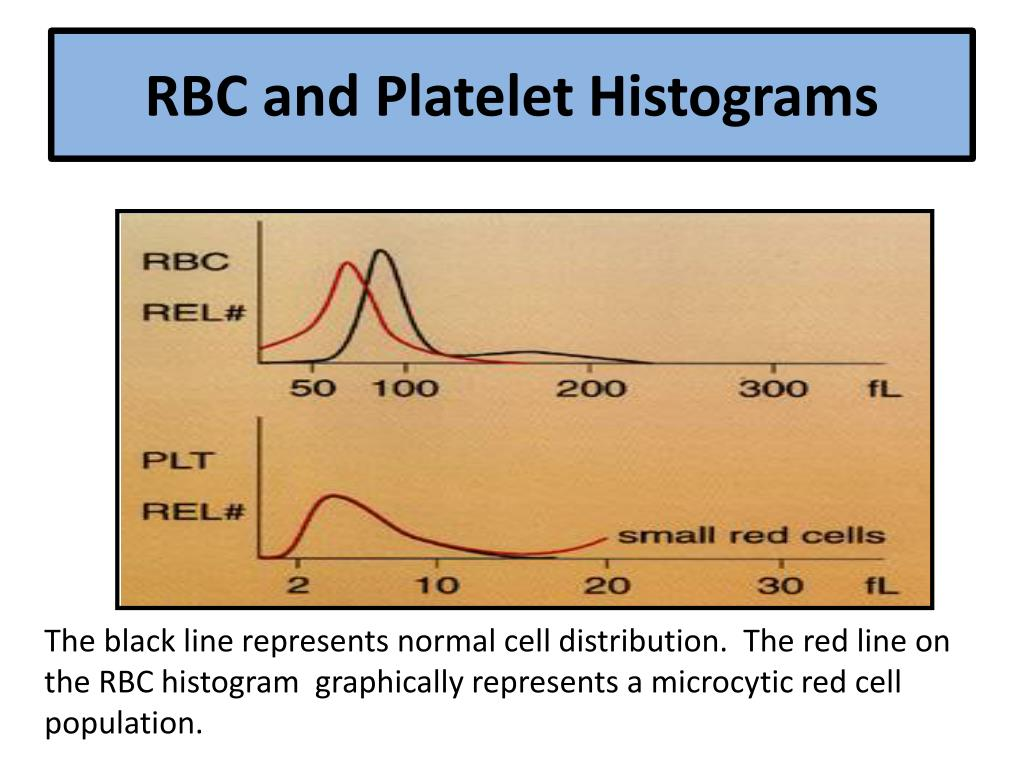 RBC and Platelet Histograms