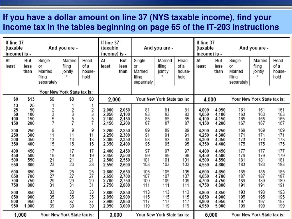If you have a dollar amount on line 37 (NYS taxable income), find your income tax in the tables beginning on page 65 of the IT-203 instructions