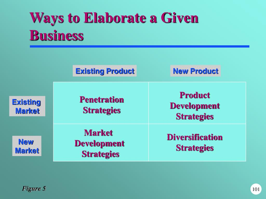 Ways to Elaborate a Given Business