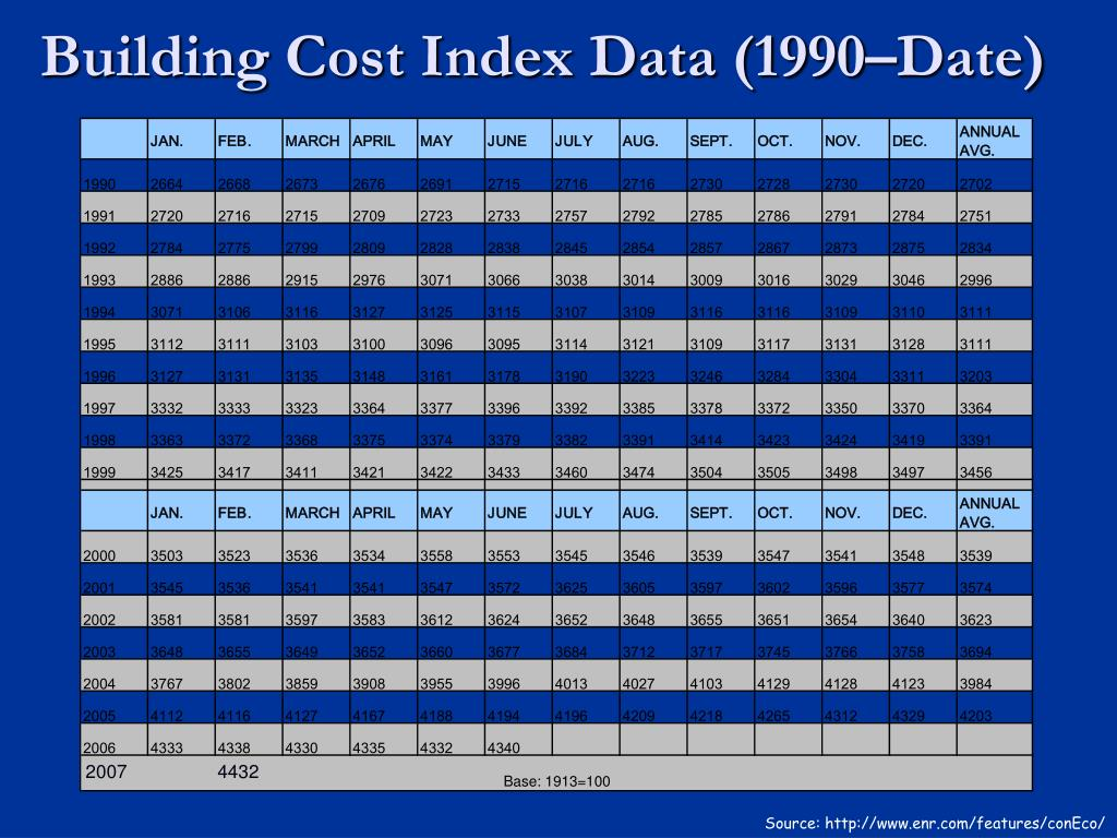 Building Cost Index Data (1990–Date)