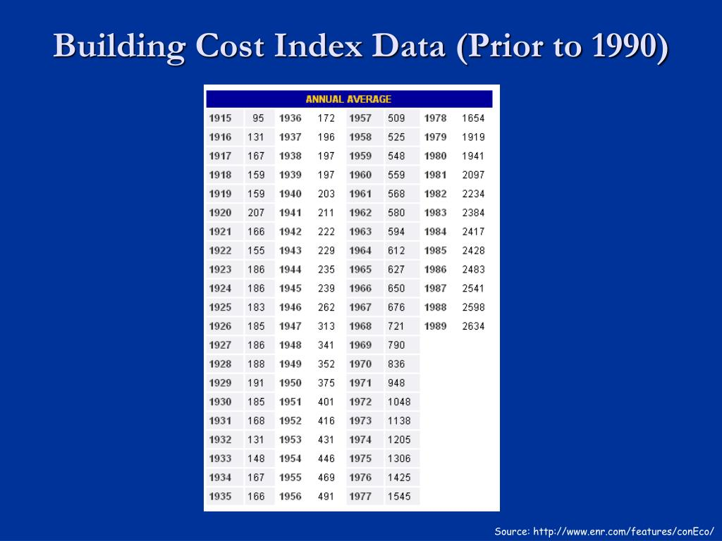 Building Cost Index Data (Prior to 1990)