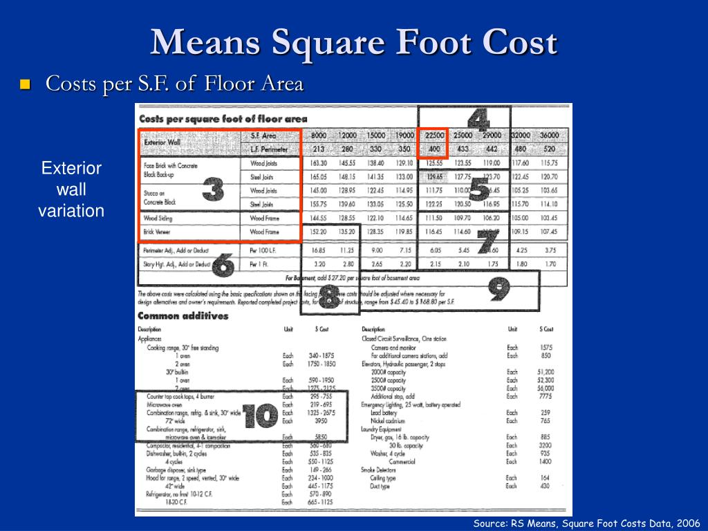Means Square Foot Cost
