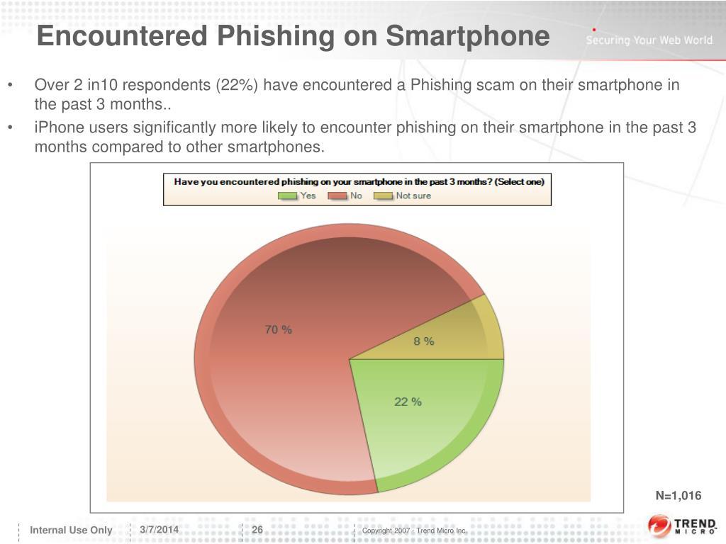 Encountered Phishing on Smartphone
