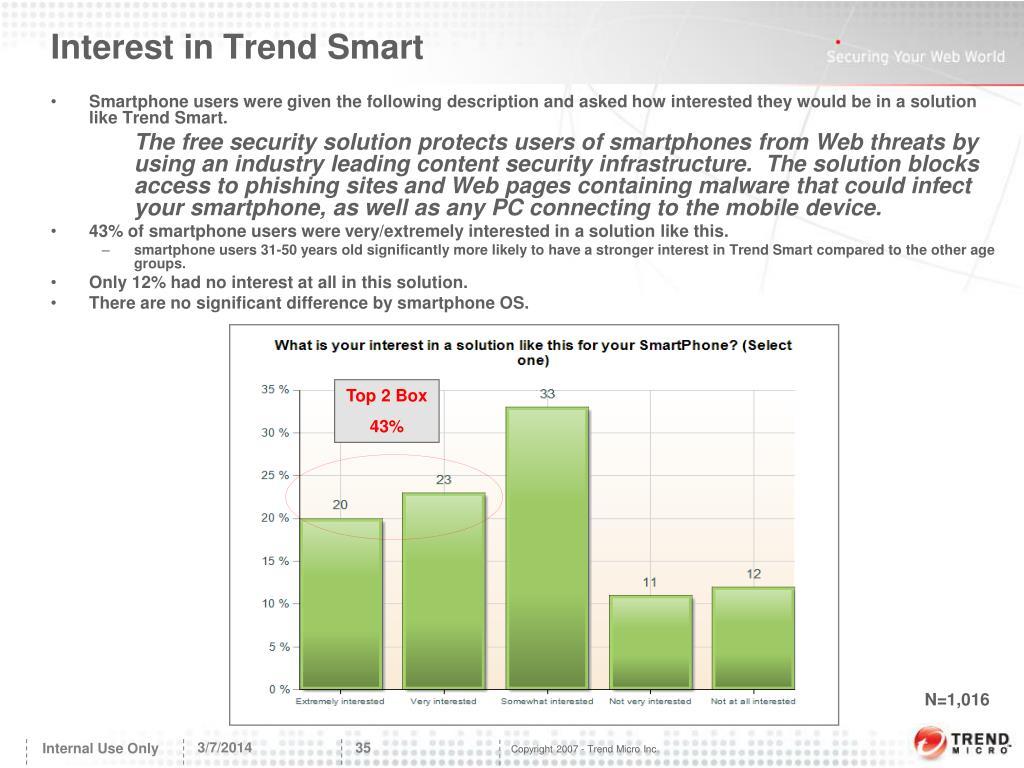 Interest in Trend Smart