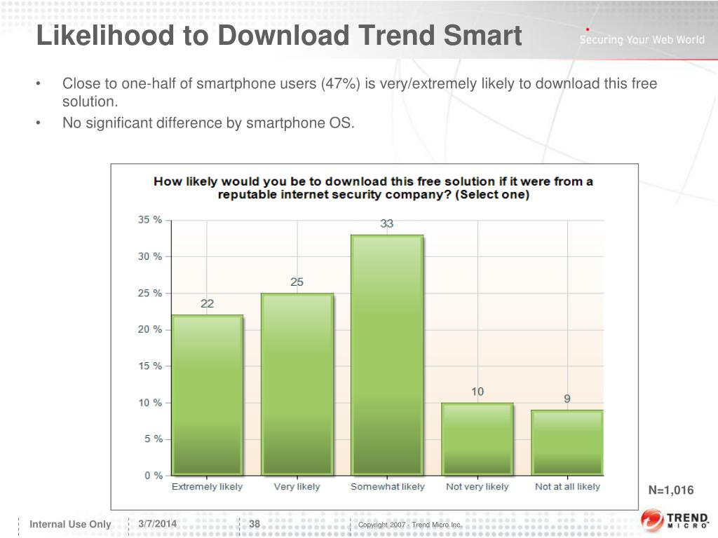 Likelihood to Download Trend Smart