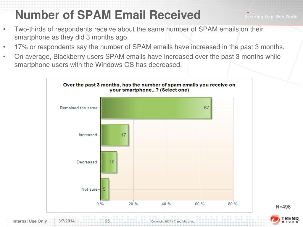 Number of SPAM Email Received