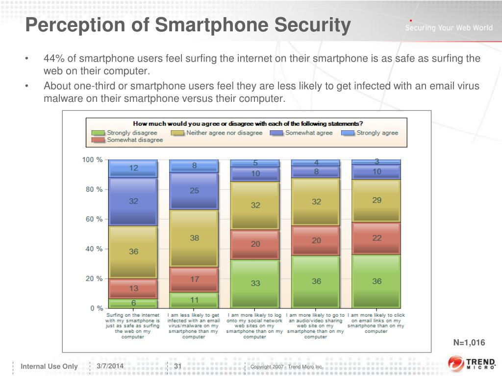 Perception of Smartphone Security