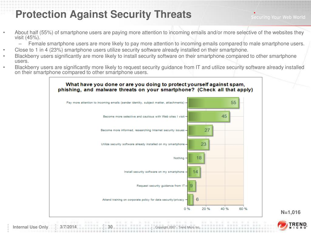 Protection Against Security Threats