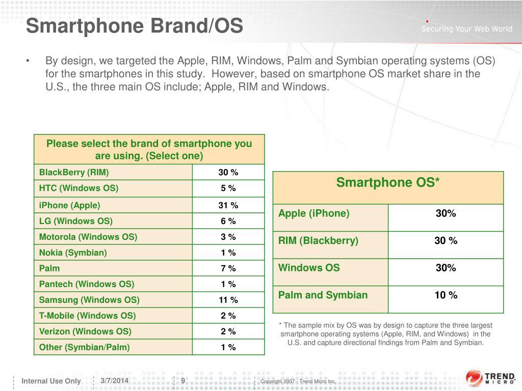 Smartphone Brand/OS