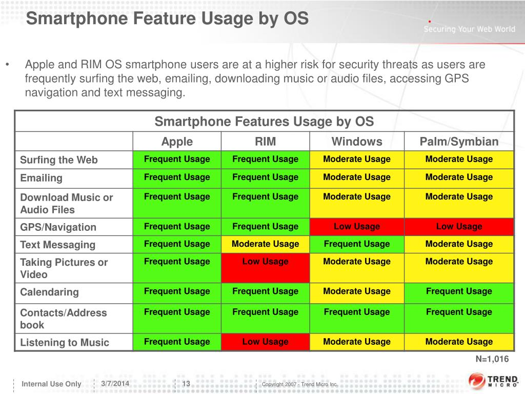 Smartphone Feature Usage by OS