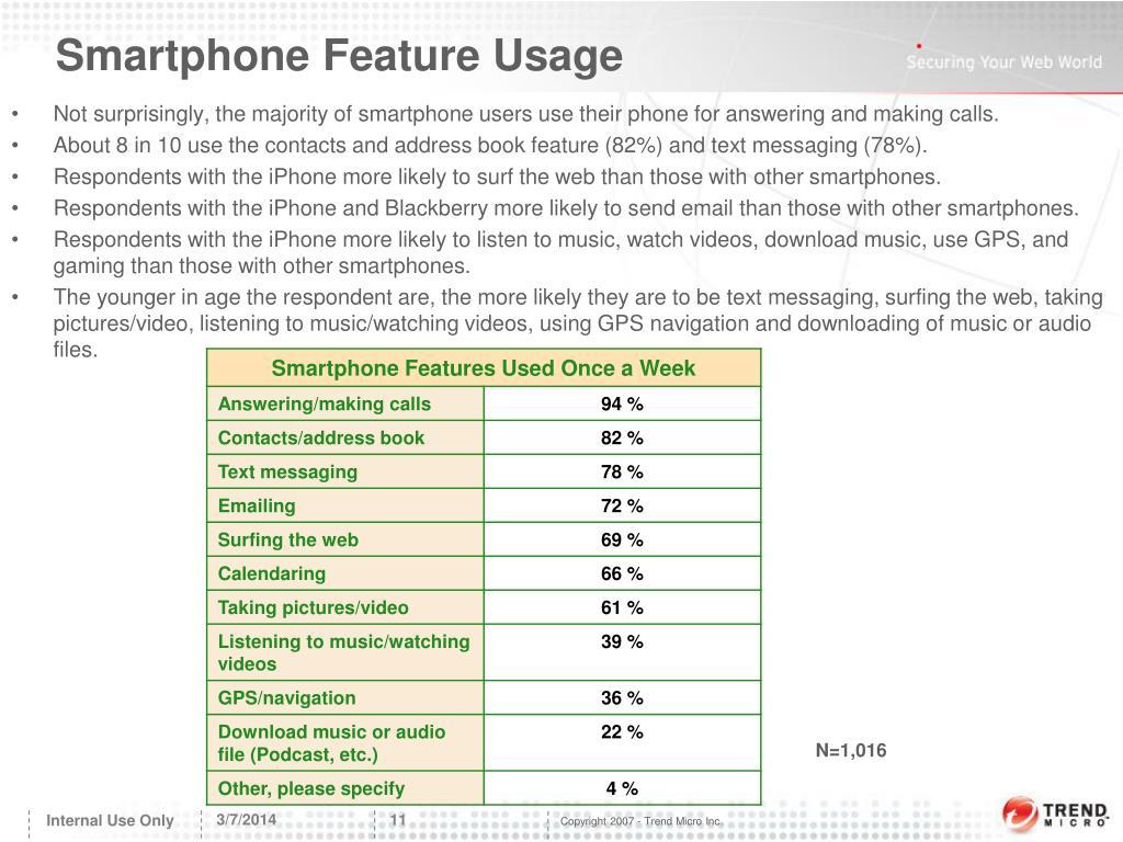 Smartphone Feature Usage