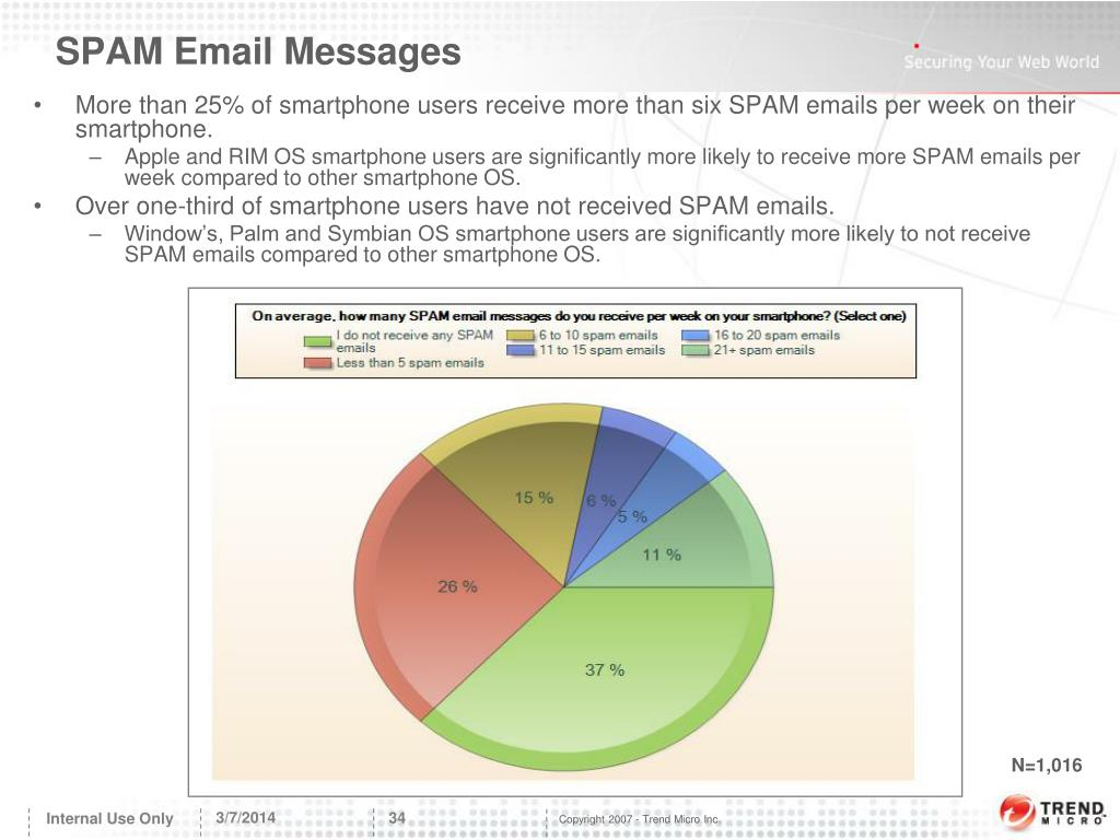 SPAM Email Messages