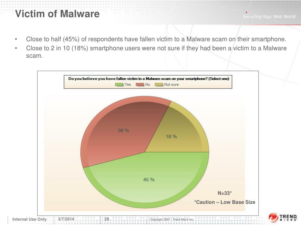 Victim of Malware