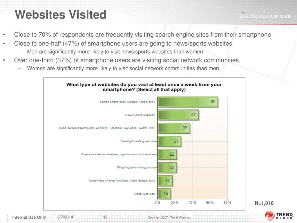 Websites Visited