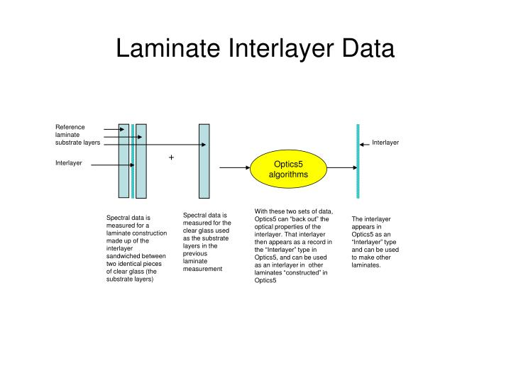 Reference laminate substrate layers