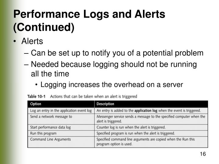 Performance Logs and Alerts (Continued)