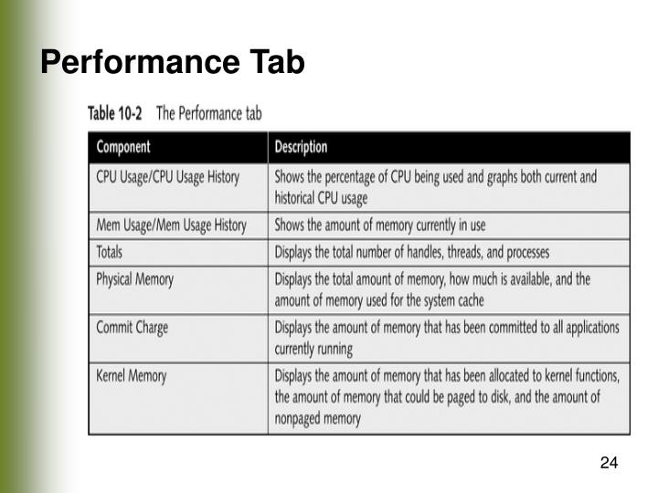 Performance Tab