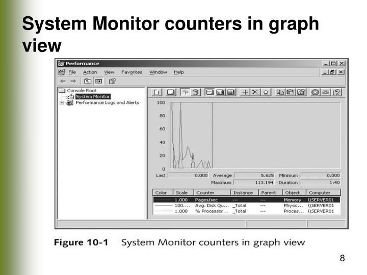 System Monitor counters in graph view