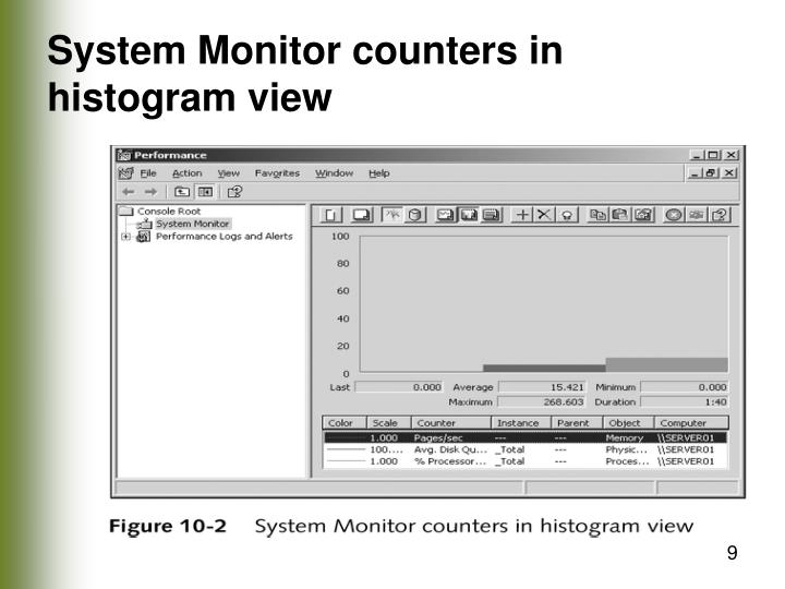 System Monitor counters in histogram view