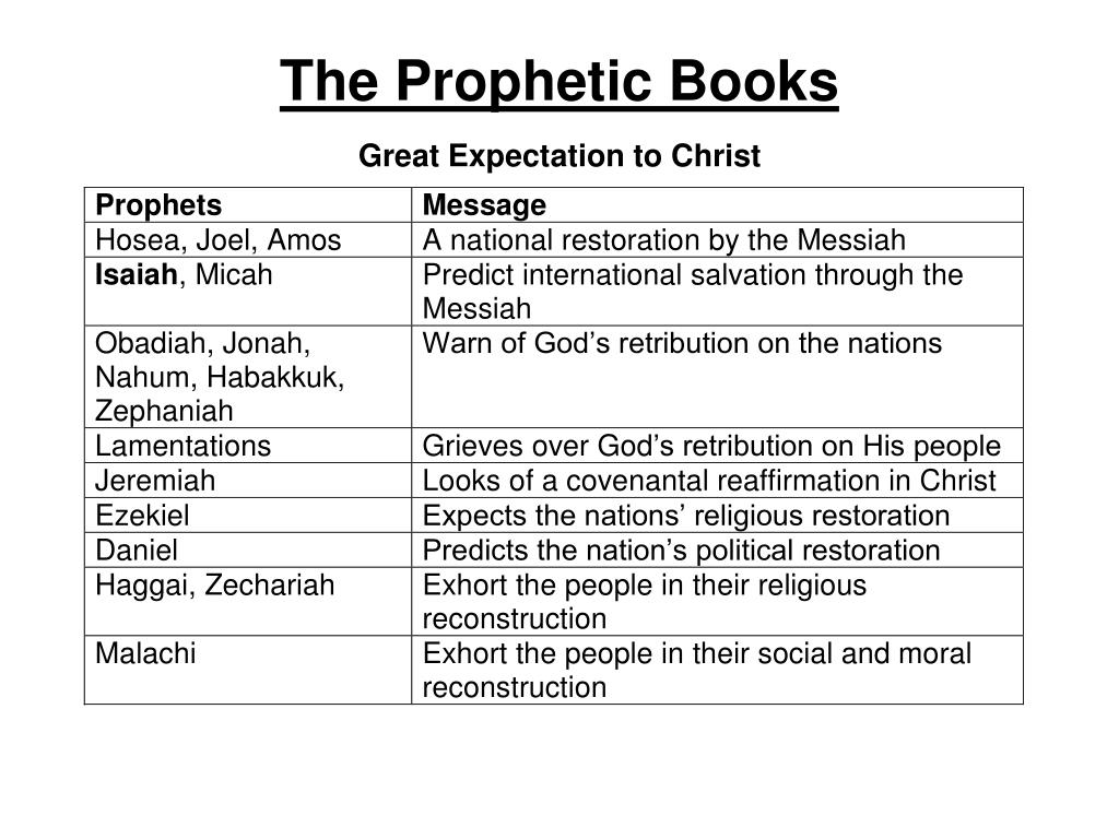 The Prophetic Books