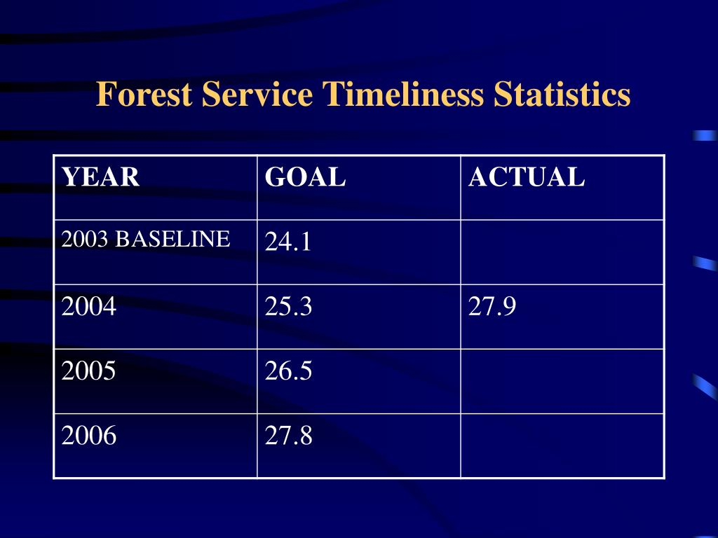 Forest Service Timeliness Statistics