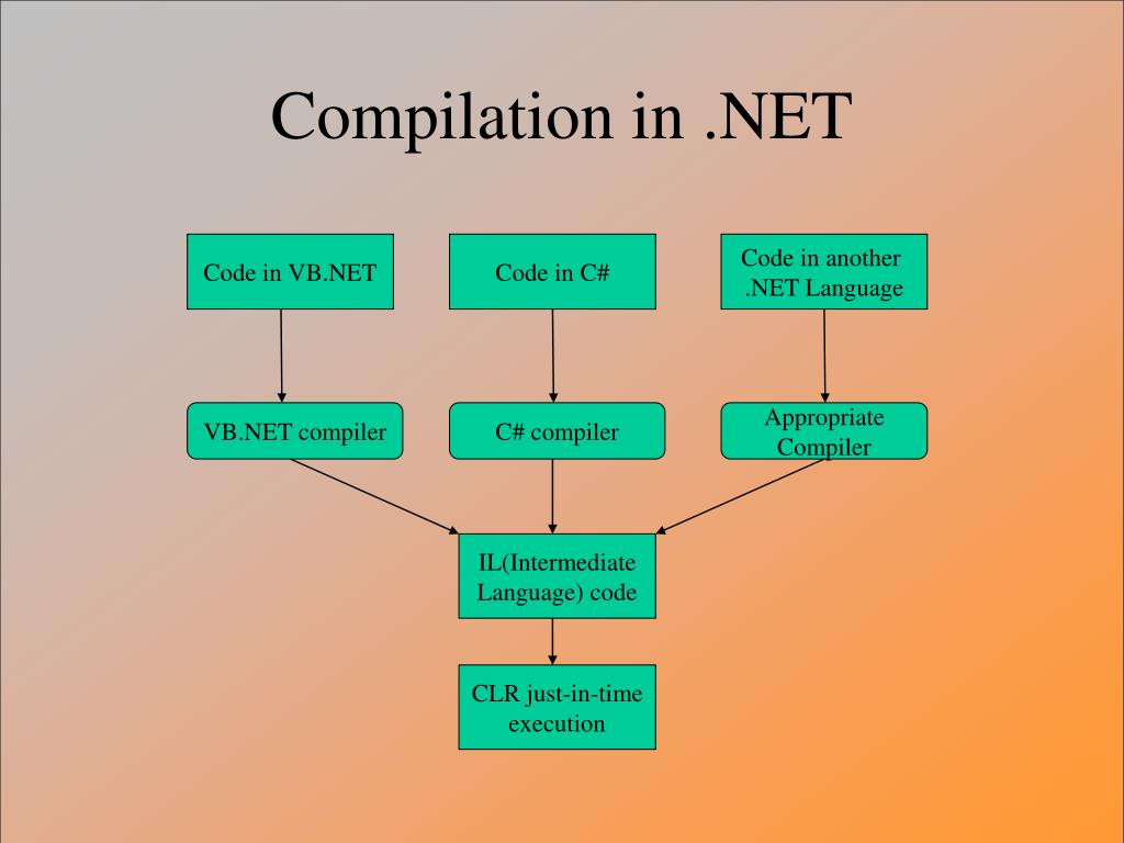 Compilation in .NET