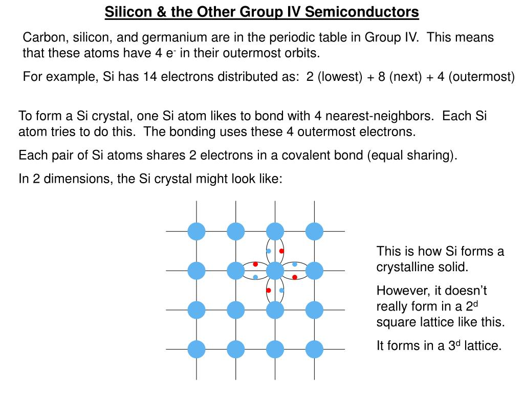 Silicon & the Other Group IV Semiconductors
