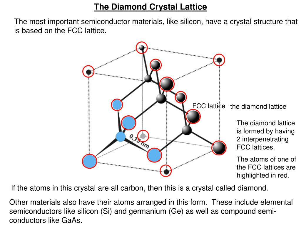The Diamond Crystal Lattice