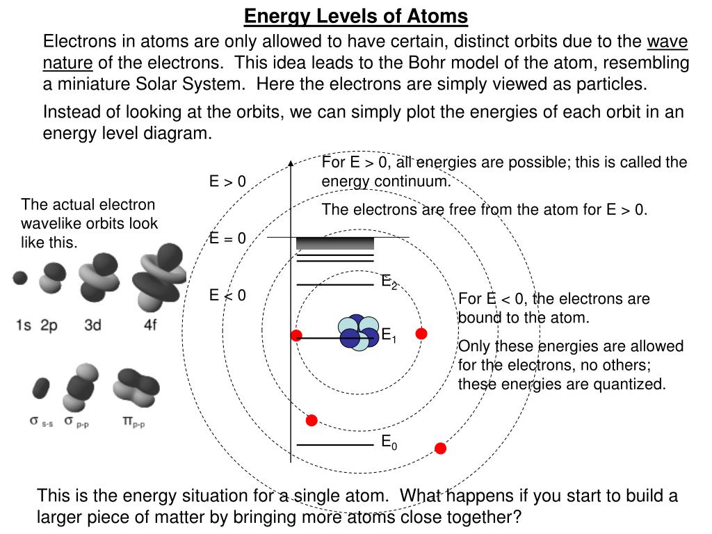 Energy Levels of Atoms