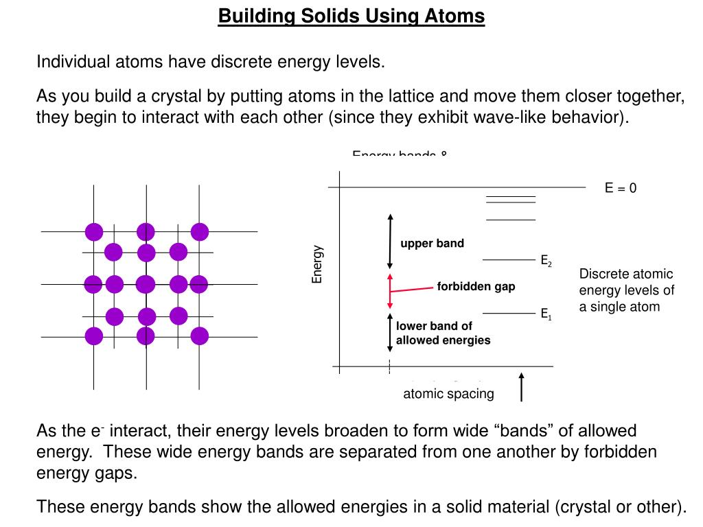 Building Solids Using Atoms