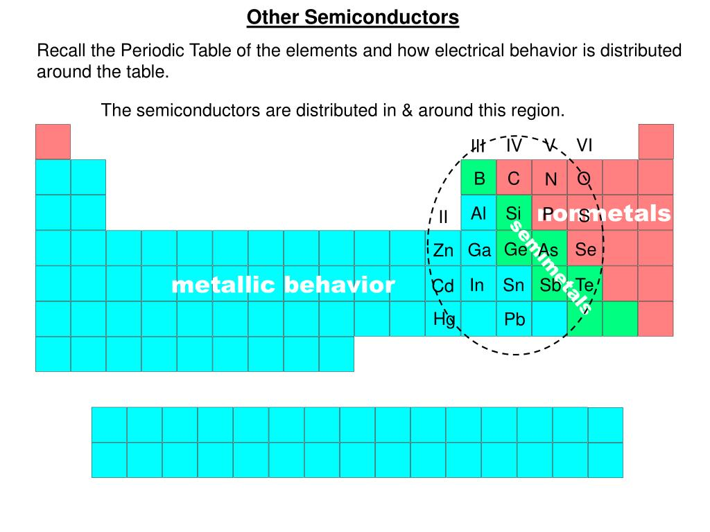 Other Semiconductors