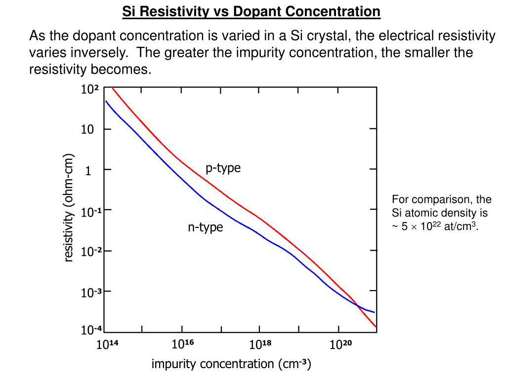 Si Resistivity vs Dopant Concentration