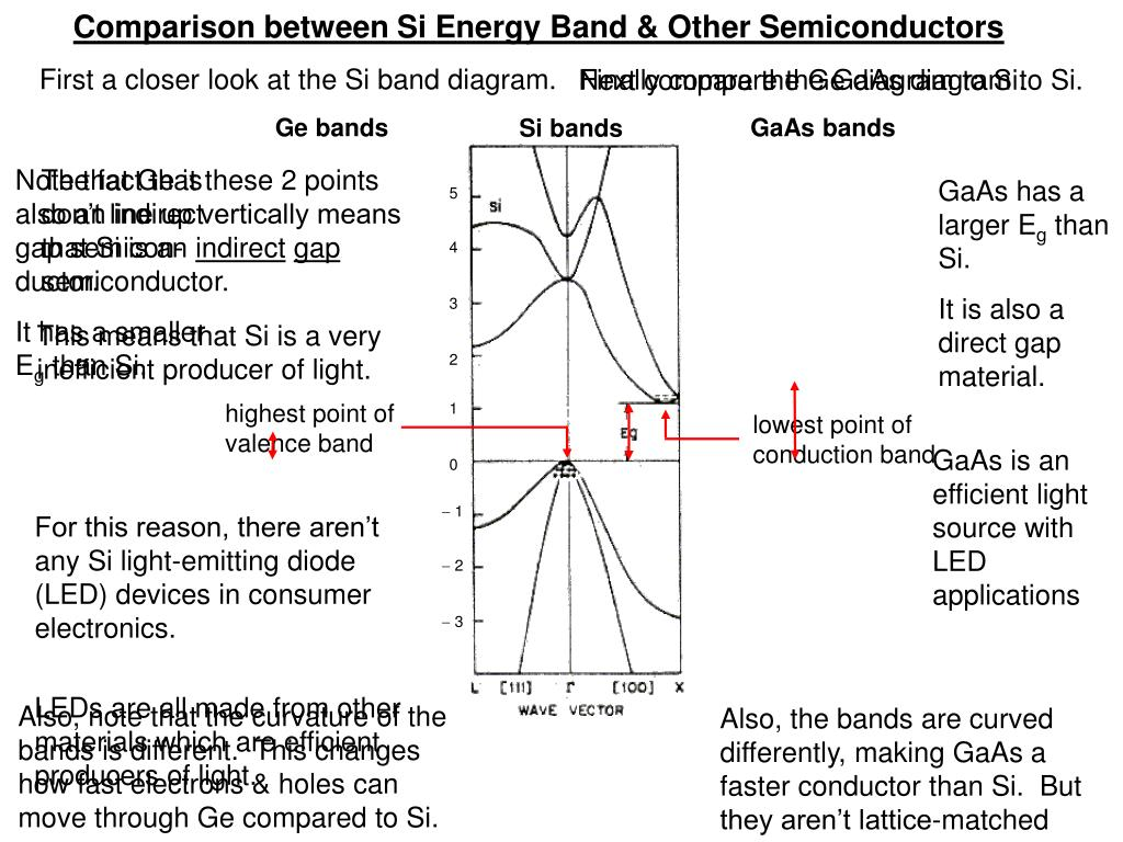 Comparison between Si Energy Band & Other Semiconductors