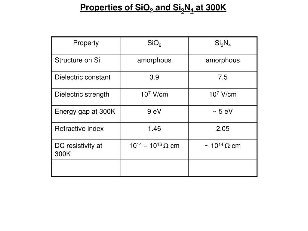 Properties of SiO