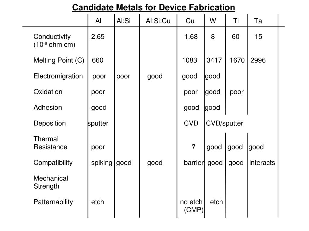 Candidate Metals for Device Fabrication