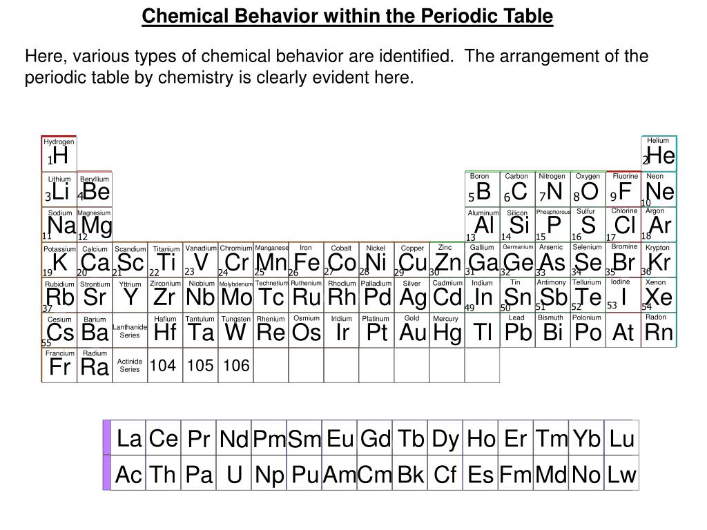 Chemical Behavior within the Periodic Table