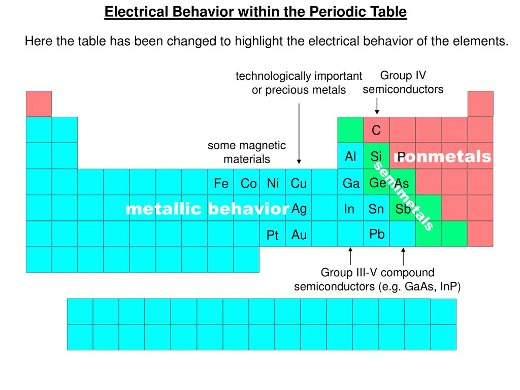 Electrical Behavior within the Periodic Table