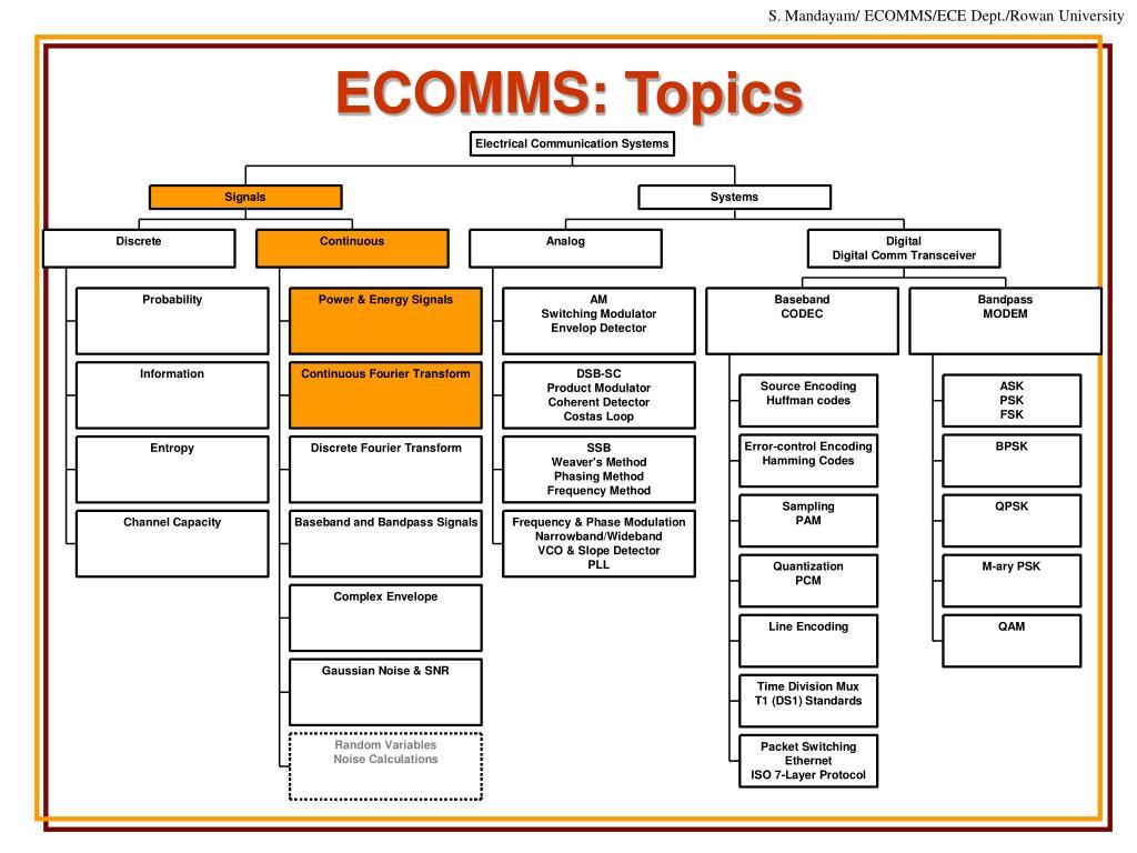 ECOMMS: Topics