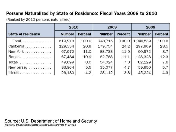 Source: U.S. Department of Homeland Security