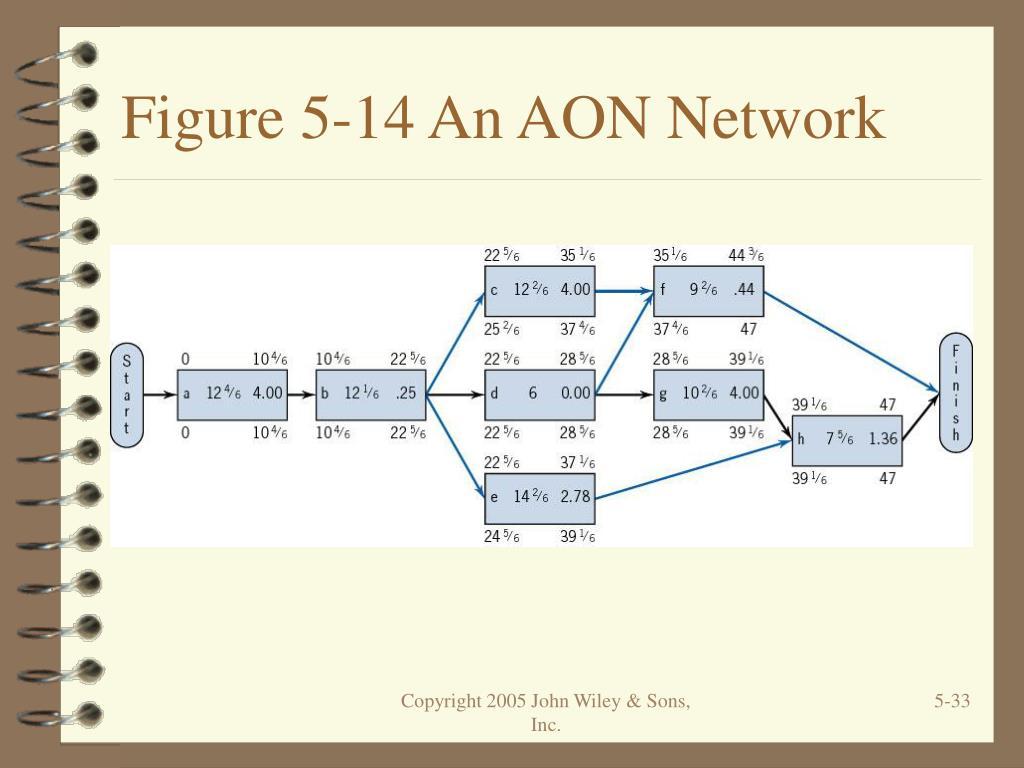 Figure 5-14 An AON Network