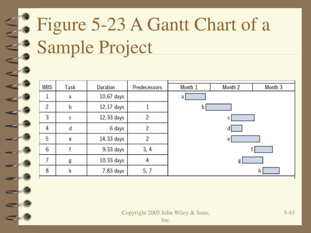 Figure 5-23 A Gantt Chart of a Sample Project