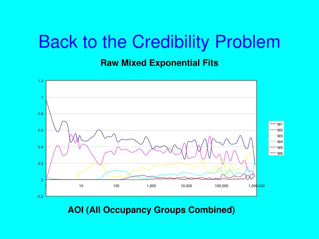 Back to the Credibility Problem