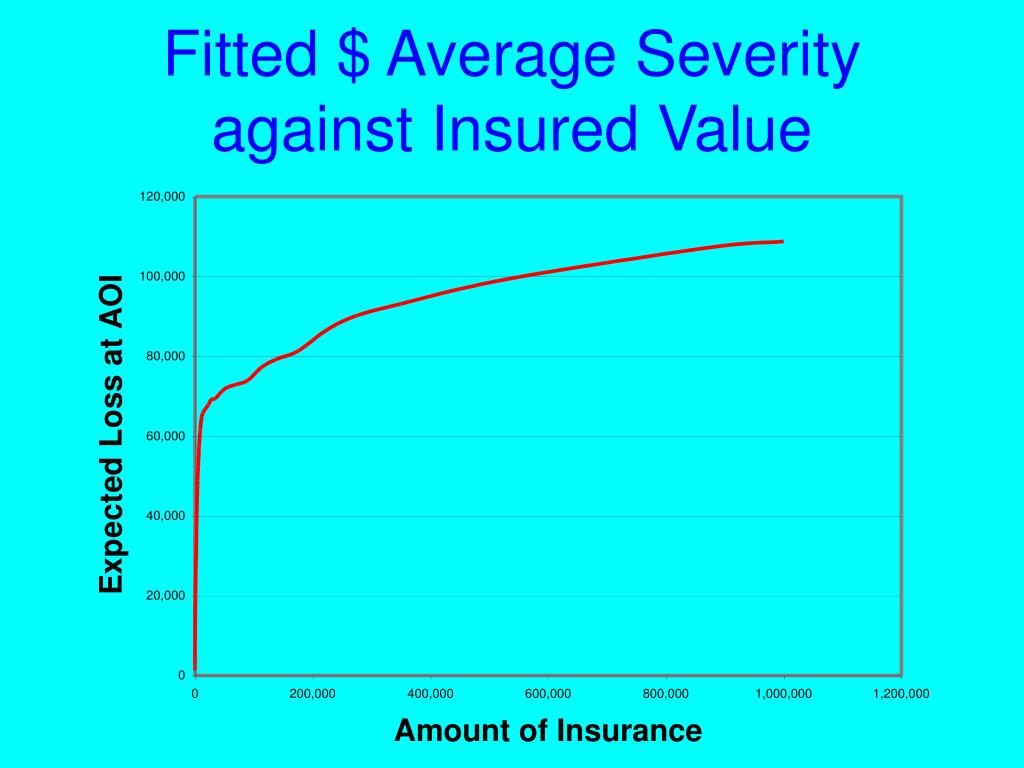 Fitted $ Average Severity