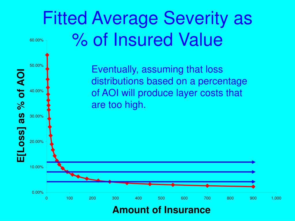 Fitted Average Severity as