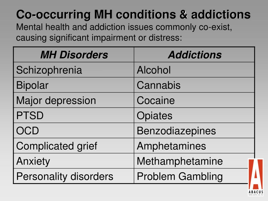 Co-occurring MH conditions & addictions